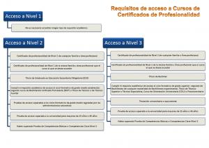 avance-requisitos-certificados
